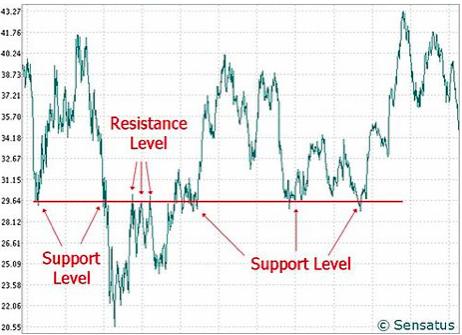 supporti-resistenze