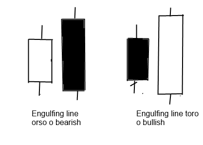 engulfingline