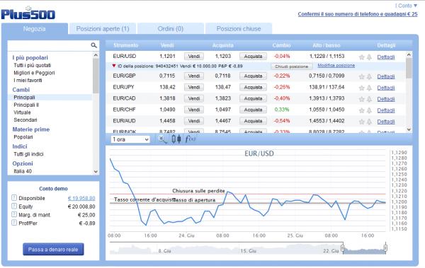 La piattaforma di trading Forex Plus500