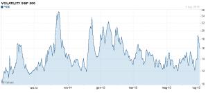 indice vix sulla volatilità