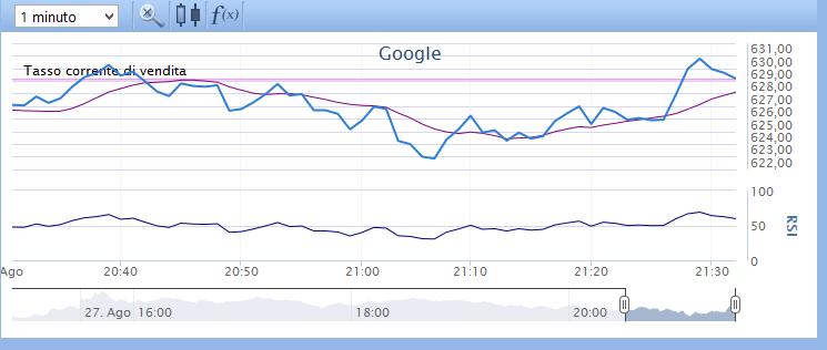 Applichiamo due indicatori grafici al grafico dei CFD