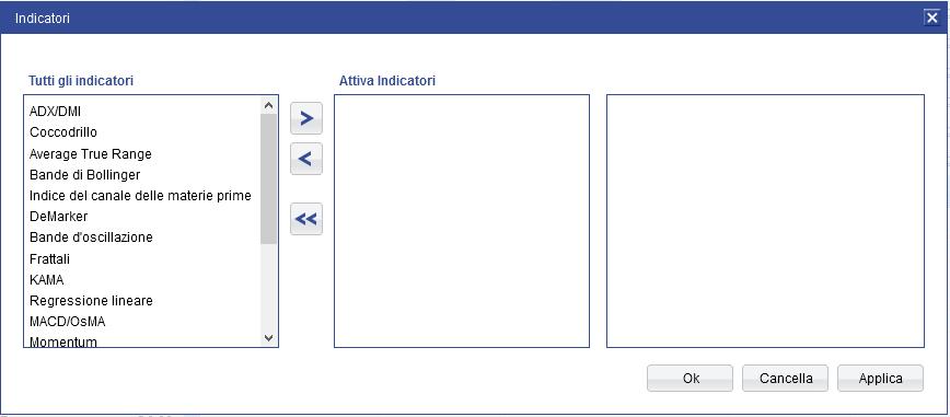 Funzione per l'applicazione di indicatori grafici nella piattaforma Plus500
