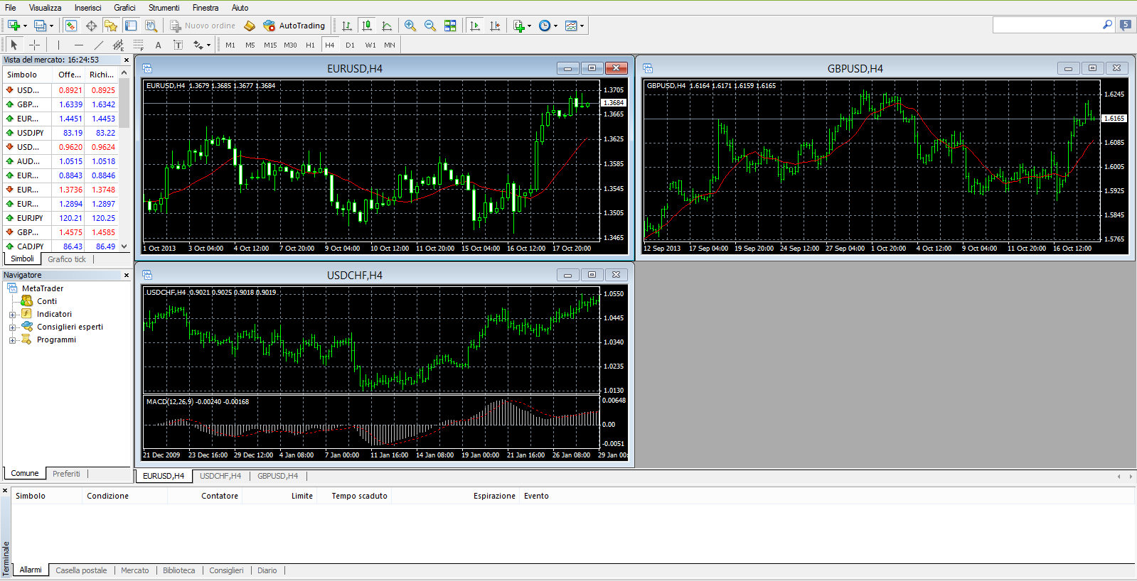Display della piattaforma di trading Metatrader 4
