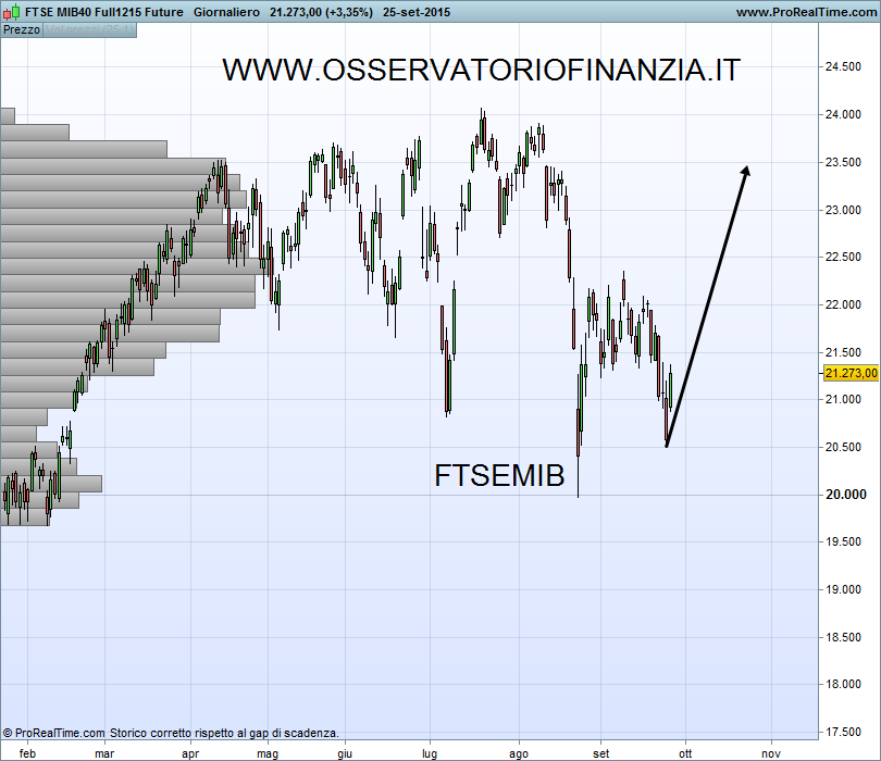 FTSE MIB40 Full1215 Future