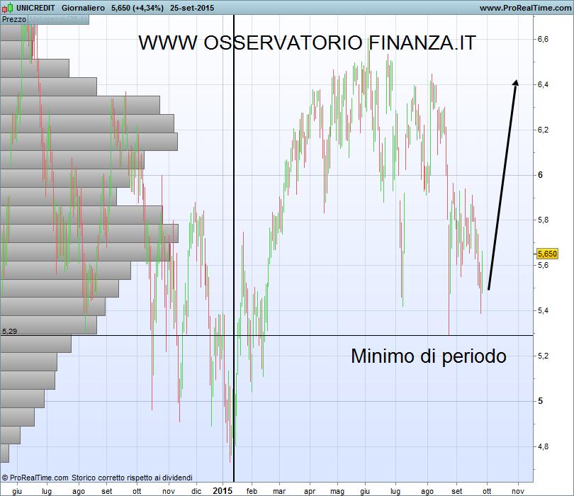Options trading net credit