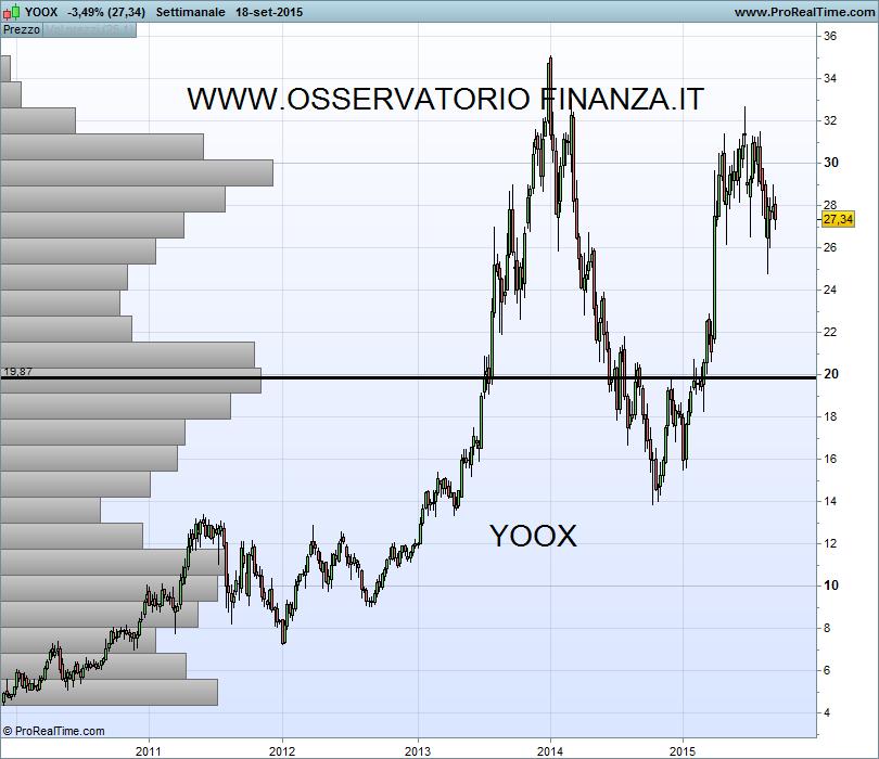 Orari per trading forex