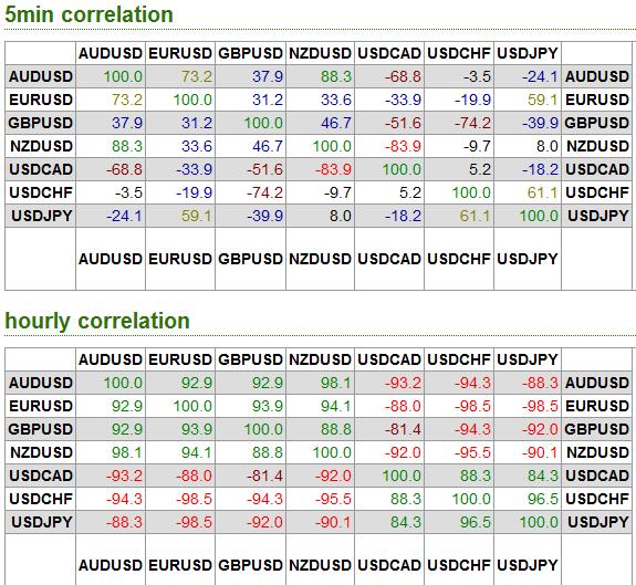 Correlazione valute forex