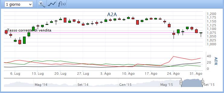 come si applica l'indicatore adx dmi sulla piattaforma Plus500