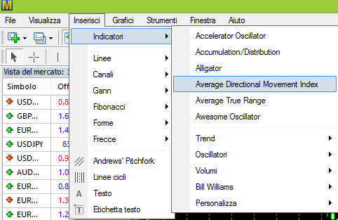 Come si applica ADX DMI su MetaTrader4