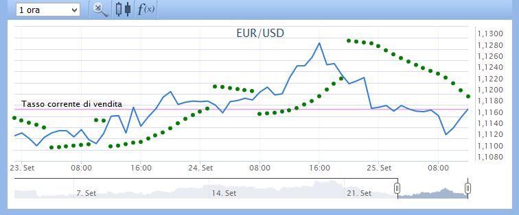 sar parabolico applicato al cambio eur/usd sulla piattaforma Plus500