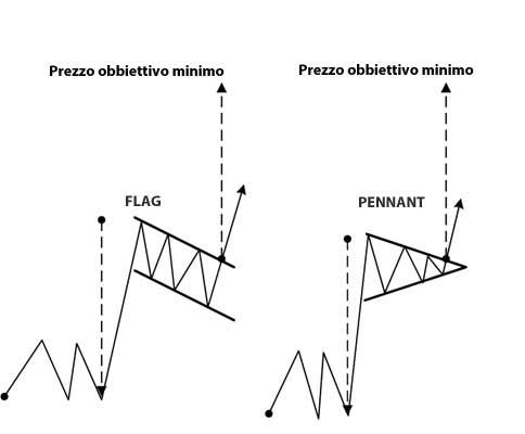 pattern di proseguimento flag e pennant