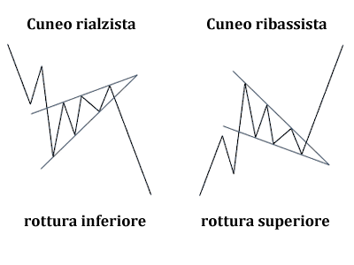 rottura superiore o inferiore del cuneo