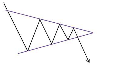 triangolo simmetrico con rottura verso il basso