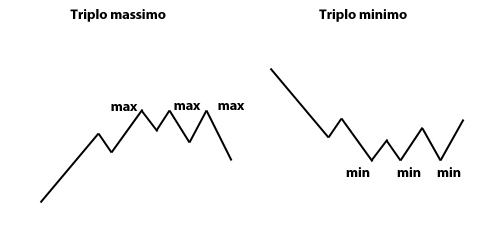 formazione del triplo massimo e del triplo minimo