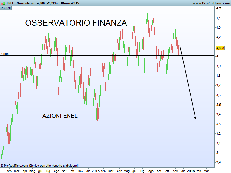 Quotazione delle azioni Enel e analisi del loro prezzo in Borsa