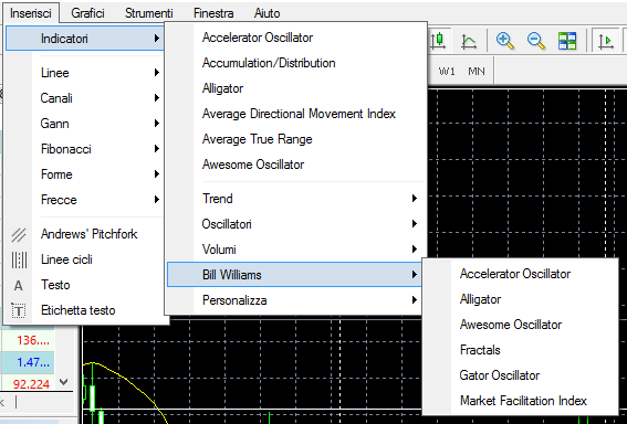 MetaTrader4, indicatori Bill William