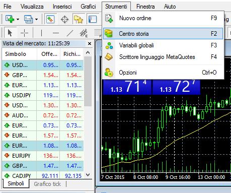 Come si fa forex trading
