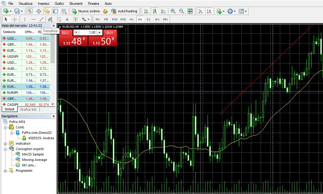 MetaTrader4, trend line
