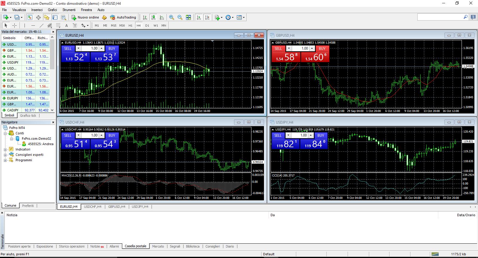 MetaTrader 4 è la piattaforma di trading professionale più utilizzata al mondo