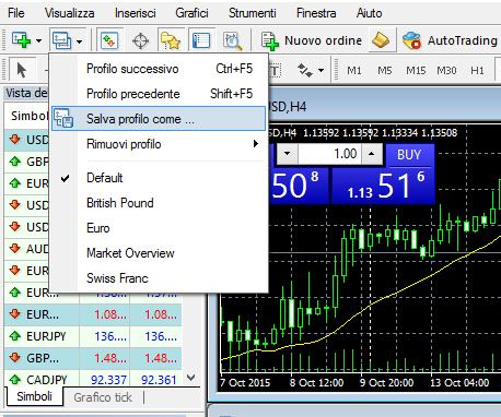 MetaTrader4, profilo