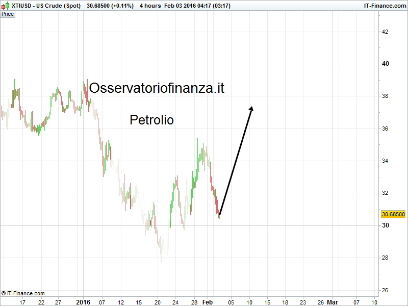 US Crude (Spot)