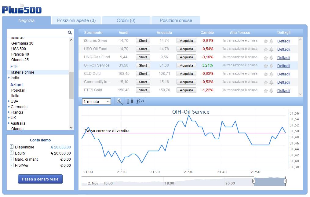 La piattaforma di trading per negoziare CFD su ETF Petrolio