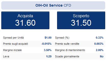 I dettagli del CFD sull'ETF Petrolio OIH