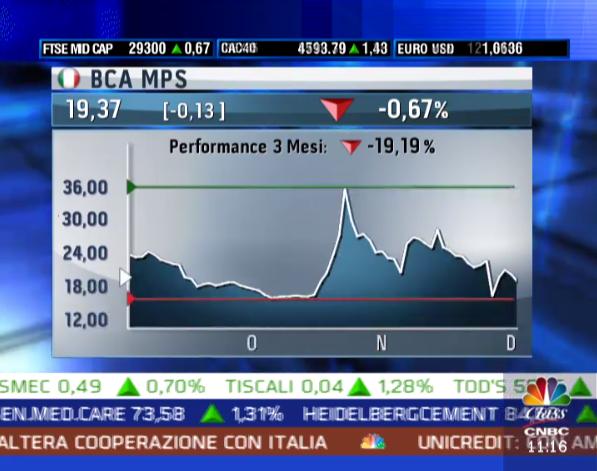 La TV Live della CNBC su Milano Finanza