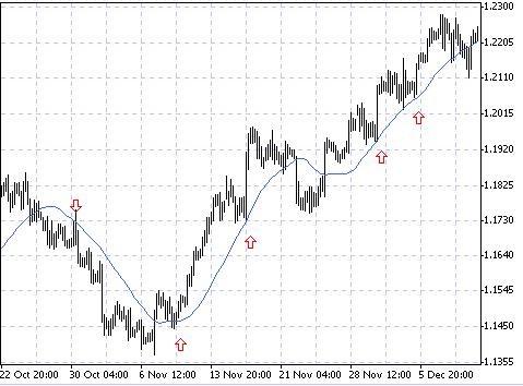 investimenti forex scalping swing trading