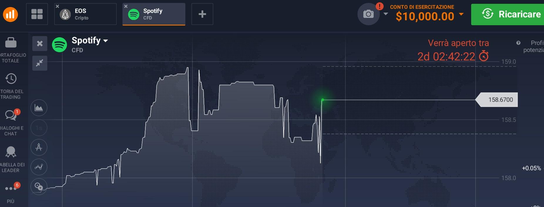 azioni spotify come fare trading