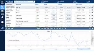Fare trading online con 100 euro [Consigli pratici e Broker migliori]