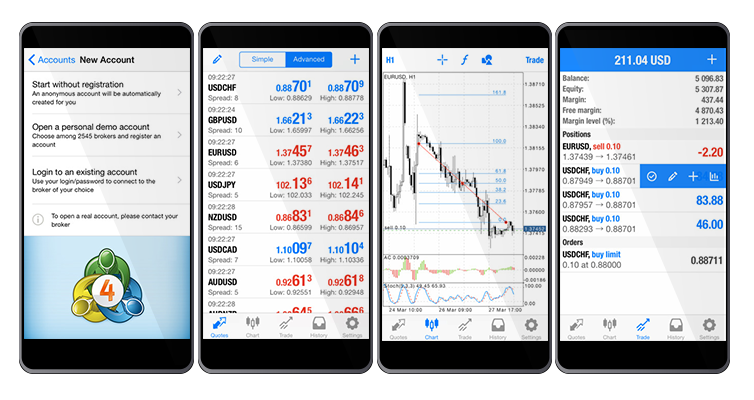 MetaTrader 4 iPhone Android